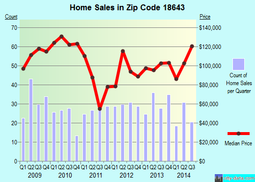 Zip code 18643 (Exeter, Pennsylvania) real estate house value trends