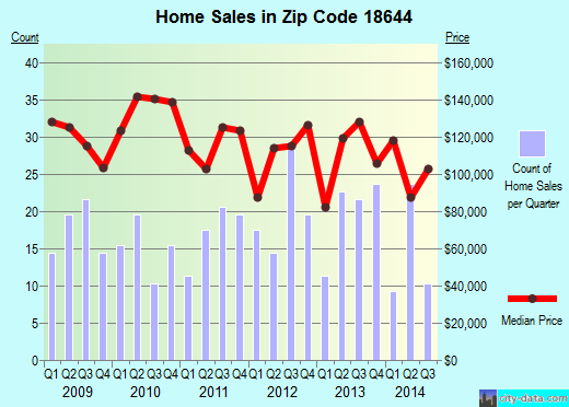 Zip code 18644 (West Wyoming, Pennsylvania) real estate house value trends