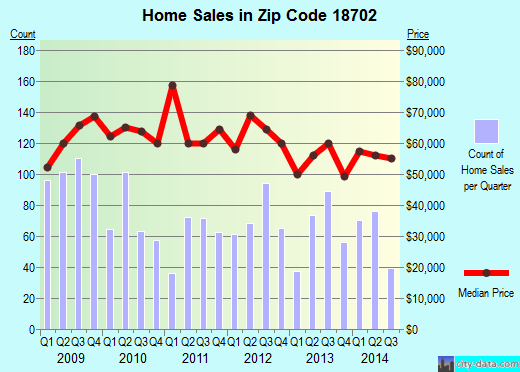 Zip code 18702 (Wilkes-Barre, Pennsylvania) real estate house value trends