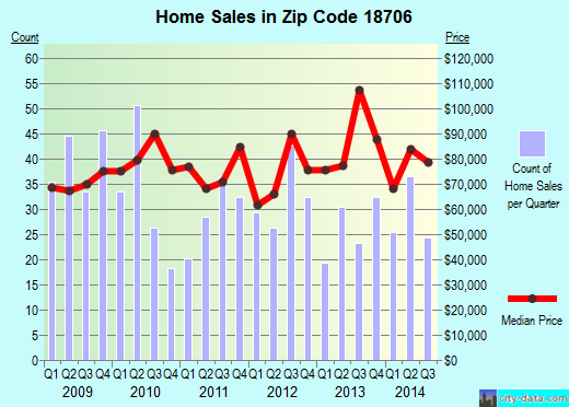 Zip code 18706 (Laurel Run, Pennsylvania) real estate house value trends