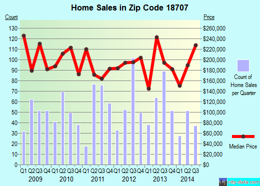 Zip code 18707 (MOUNTAIN TOP, Pennsylvania) real estate house value trends