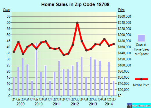 Zip code 18708 (, Pennsylvania) real estate house value trends