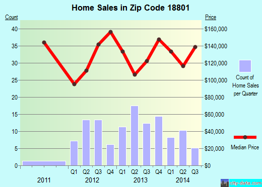 Zip code 18801 (Montrose, Pennsylvania) real estate house value trends
