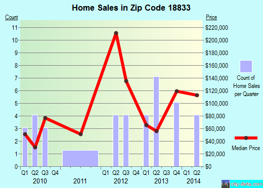 Zip code 18833 (New Albany, Pennsylvania) real estate house value trends