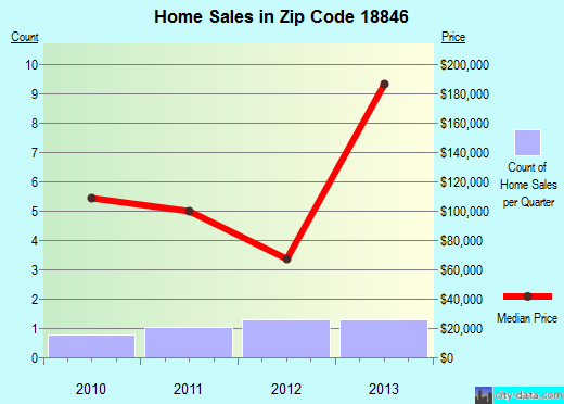 Zip code 18846 (, Pennsylvania) real estate house value trends