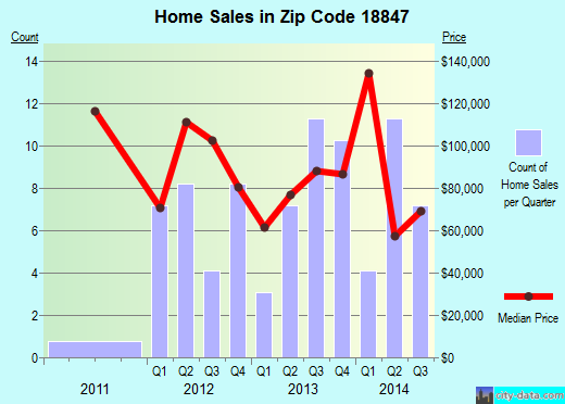 Zip code 18847 (Lanesboro, Pennsylvania) real estate house value trends