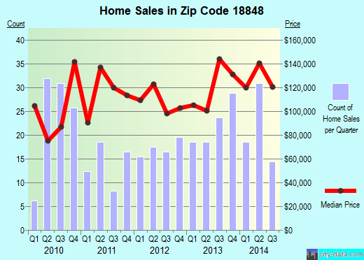 Zip code 18848 (Towanda, Pennsylvania) real estate house value trends