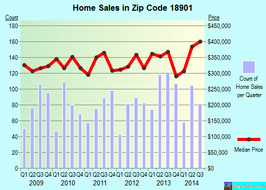 Zip code 18901 (Doylestown, Pennsylvania) real estate house value trends
