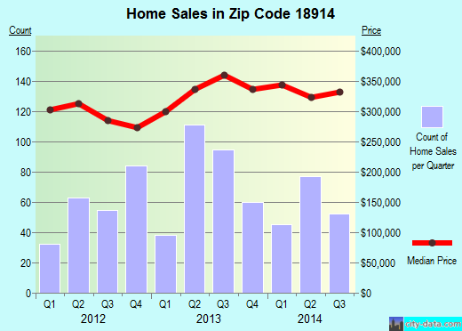 Zip code 18914 (Chalfont, Pennsylvania) real estate house value trends