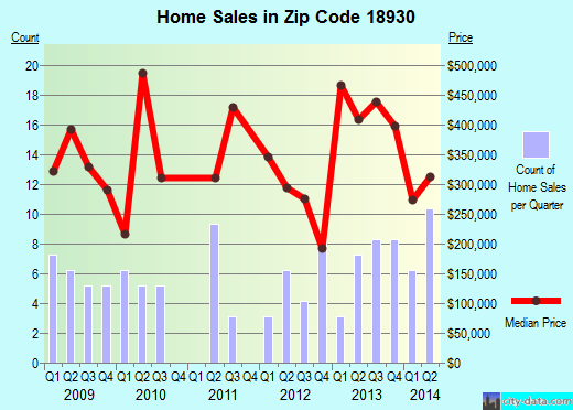 Zip code 18930 (, Pennsylvania) real estate house value trends