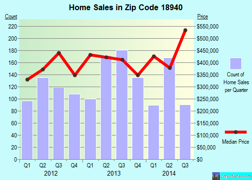 Zip code 18940 (Newtown Grant, Pennsylvania) real estate house value trends