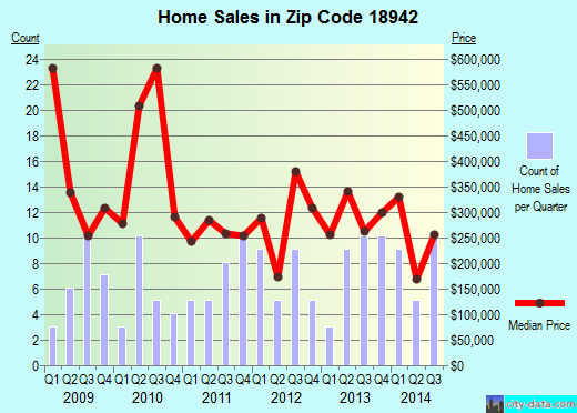 Zip code 18942 (, Pennsylvania) real estate house value trends