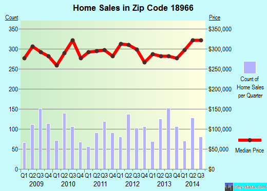 Zip code 18966 (Village Shires, Pennsylvania) real estate house value trends