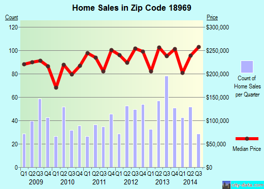 Zip code 18969 (Telford, Pennsylvania) real estate house value trends