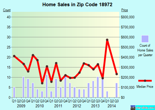 Zip code 18972 (, Pennsylvania) real estate house value trends