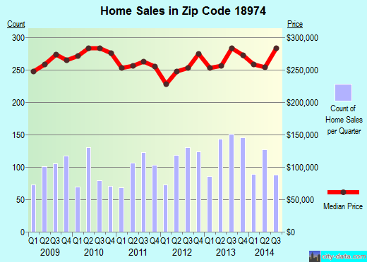 Zip code 18974 (Warminster Heights, Pennsylvania) real estate house value trends