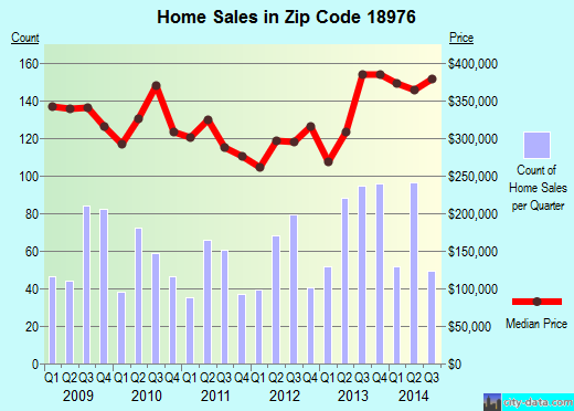 Zip code 18976 (, Pennsylvania) real estate house value trends