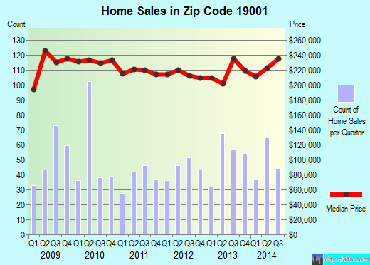 Zip code 19001 (Willow Grove, Pennsylvania) real estate house value trends