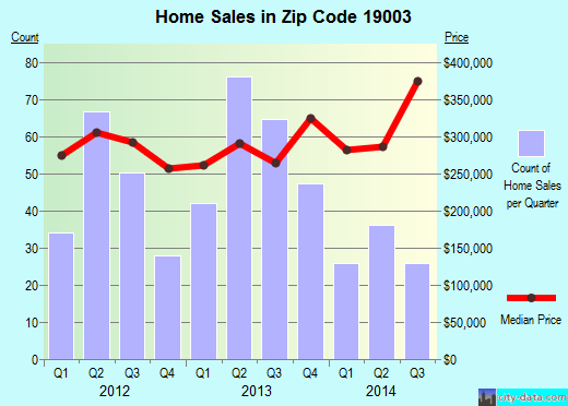 Zip code 19003 (Ardmore, Pennsylvania) real estate house value trends