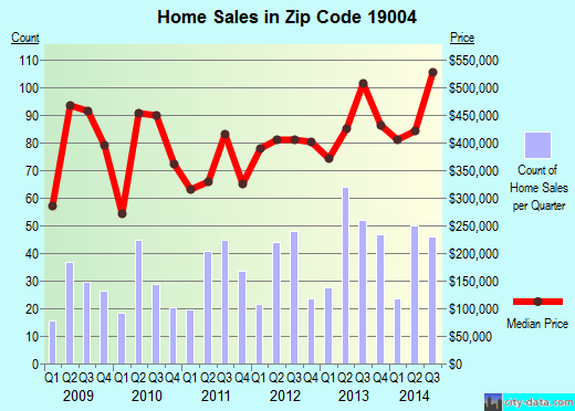 Zip code 19004 (, Pennsylvania) real estate house value trends