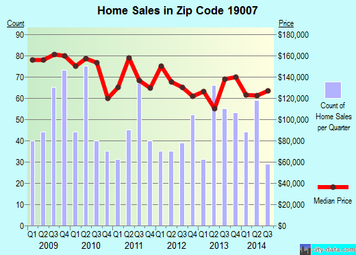 Zip code 19007 (Bristol, Pennsylvania) real estate house value trends