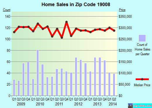 Zip code 19008 (Broomall, Pennsylvania) real estate house value trends