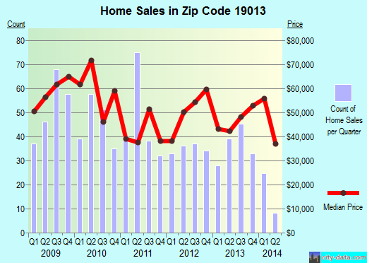 Zip code 19013 (Chester, Pennsylvania) real estate house value trends