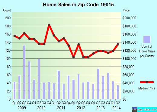 Zip code 19015 (Brookhaven, Pennsylvania) real estate house value trends