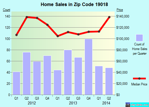 Zip code 19018 (Clifton Heights, Pennsylvania) real estate house value trends
