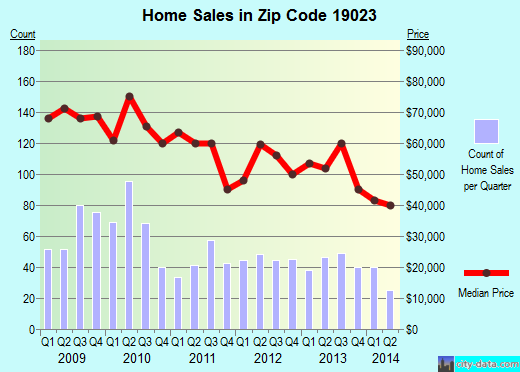 Zip code 19023 (DARBY, Pennsylvania) real estate house value trends