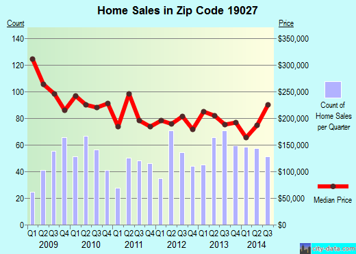 Zip code 19027 (, Pennsylvania) real estate house value trends
