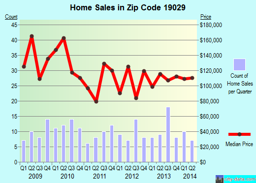 Zip code 19029 (, Pennsylvania) real estate house value trends