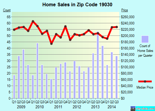 Zip code 19030 (Fairless Hills, Pennsylvania) real estate house value trends