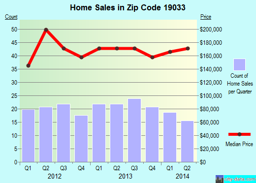Zip code 19033 (Folsom, Pennsylvania) real estate house value trends