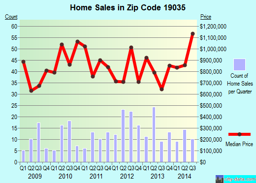 Zip code 19035 (, Pennsylvania) real estate house value trends