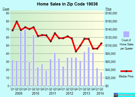 Zip code 19036 (Glenolden, Pennsylvania) real estate house value trends