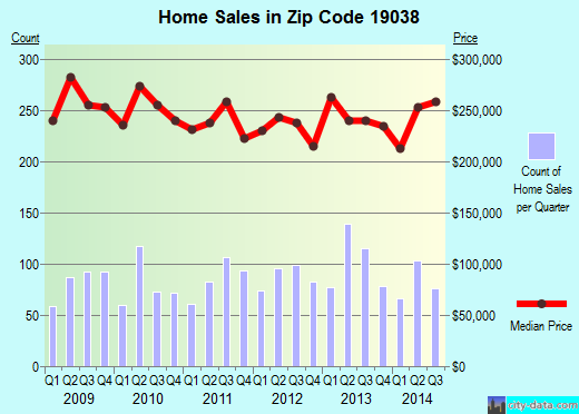 Zip code 19038 (Wyndmoor, Pennsylvania) real estate house value trends
