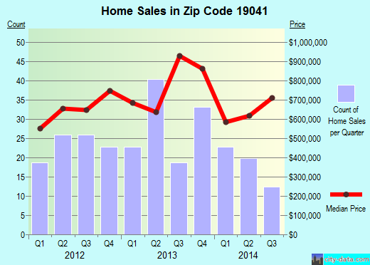 Zip code 19041 (Bryn Mawr, Pennsylvania) real estate house value trends