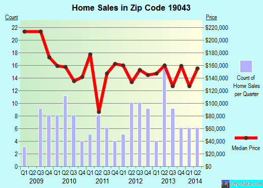 Zip code 19043 (, Pennsylvania) real estate house value trends