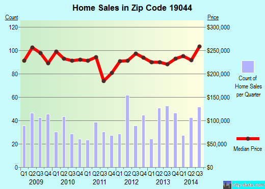 Zip code 19044 (Horsham, Pennsylvania) real estate house value trends