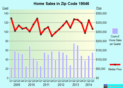 Zip code 19046 (Jenkintown, Pennsylvania) real estate house value trends