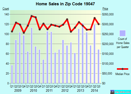 Zip code 19047 (Woodbourne, Pennsylvania) real estate house value trends