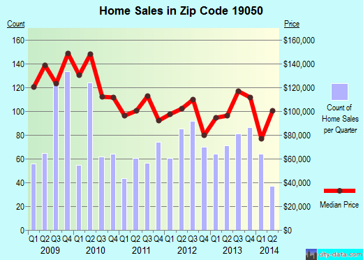 Zip code 19050 (Yeadon, Pennsylvania) real estate house value trends