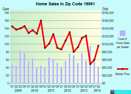 Zip code 19061 (Boothwyn, Pennsylvania) real estate house value trends
