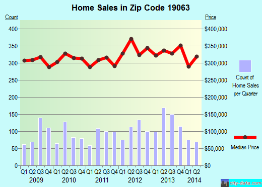Zip code 19063 (Lima, Pennsylvania) real estate house value trends