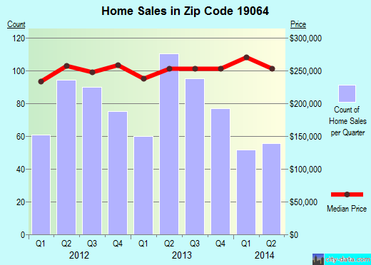 Zip code 19064 (Swarthmore, Pennsylvania) real estate house value trends