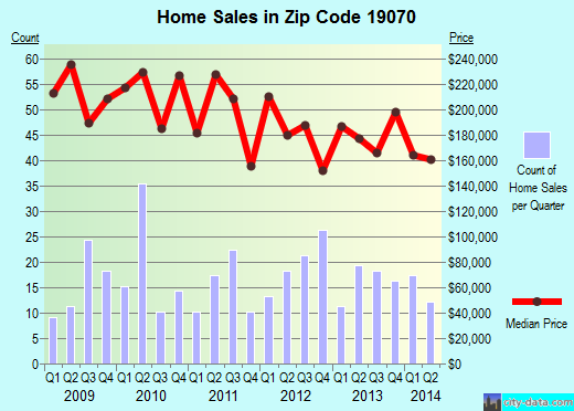 Zip code 19070 (Morton, Pennsylvania) real estate house value trends