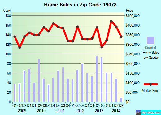 Zip code 19073 (, Pennsylvania) real estate house value trends