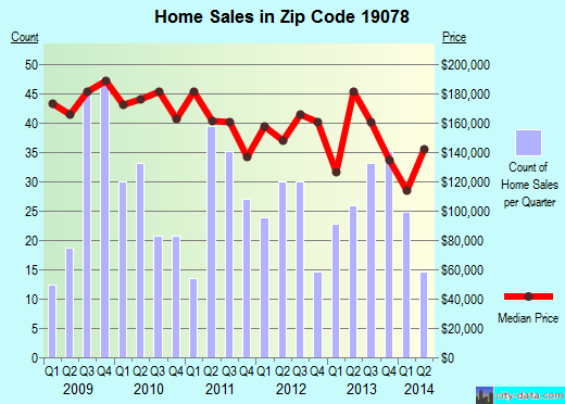 Zip code 19078 (Ridley Park, Pennsylvania) real estate house value trends