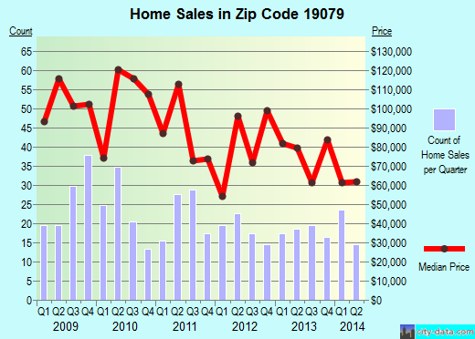 Zip code 19079 (Sharon Hill, Pennsylvania) real estate house value trends